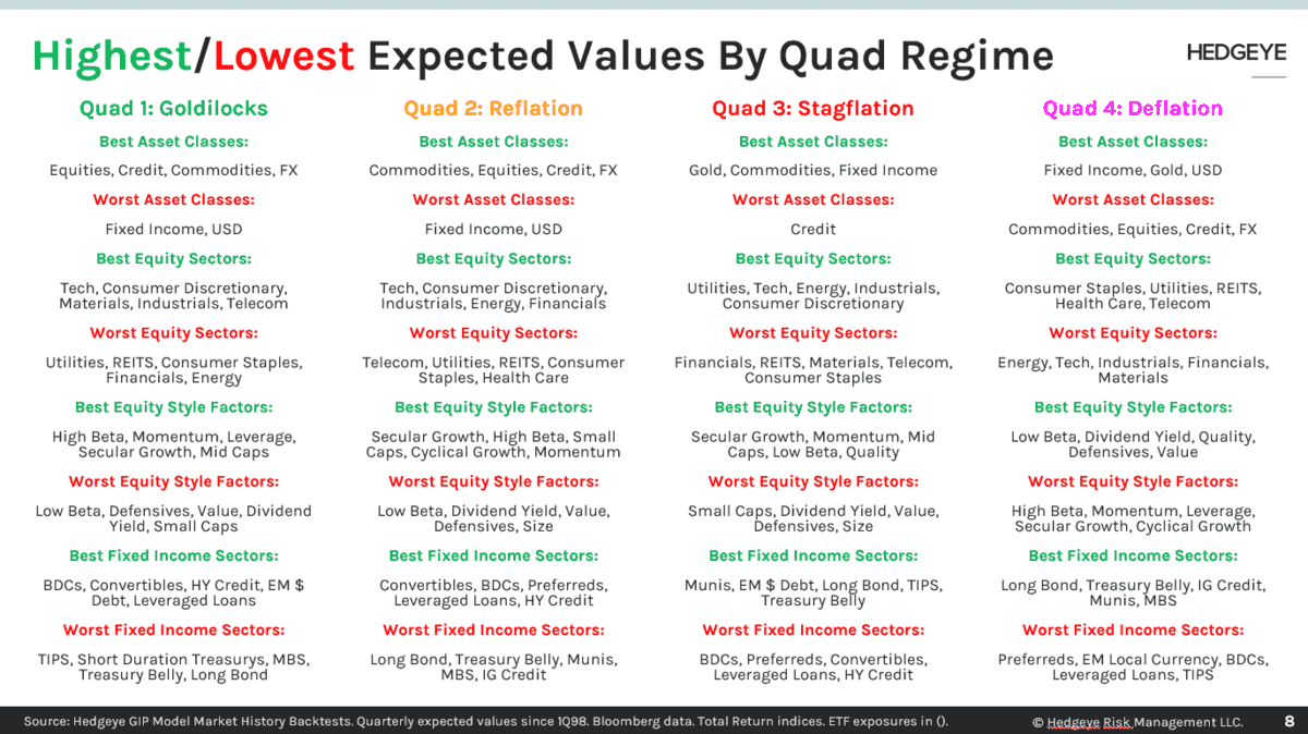 Highest:Lowest Expected Values By Quad Regime
